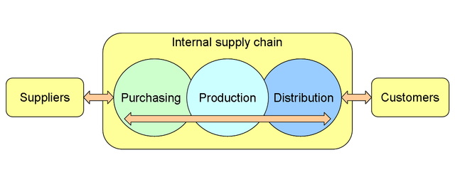 640px-A_company's_supply_chain_(en).png